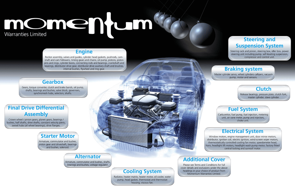 Momentum Warranty Cover